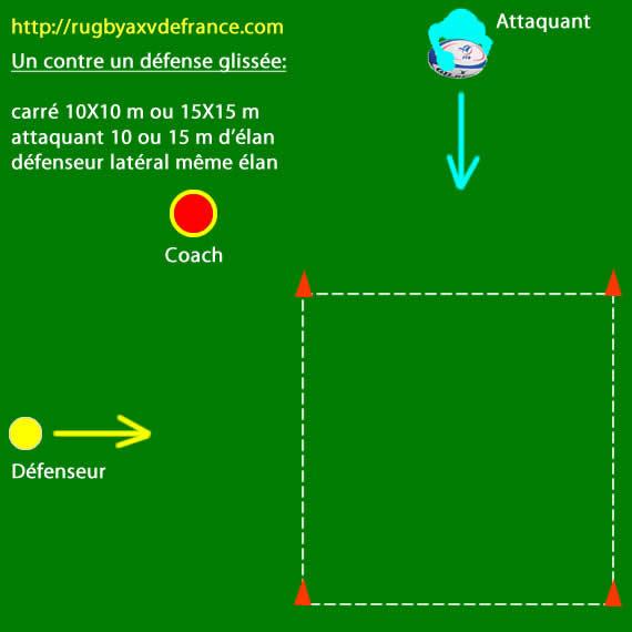 Exercice de un contre un défense glissée