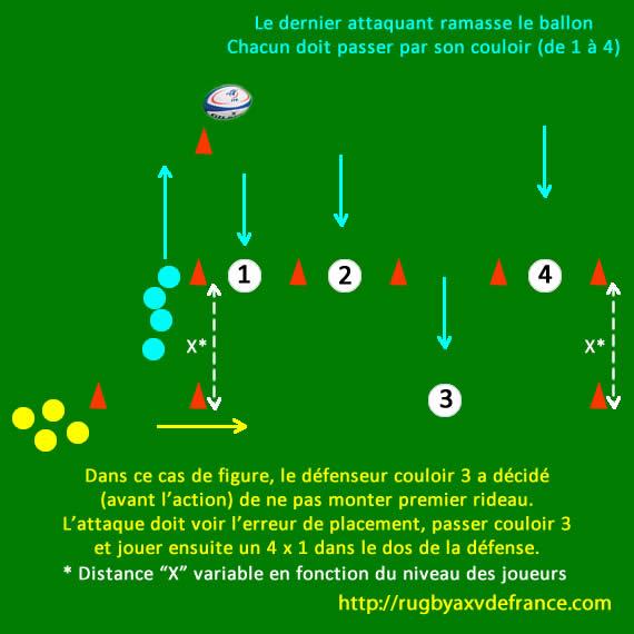 schéma d'exercice de rugby pour trois quarts