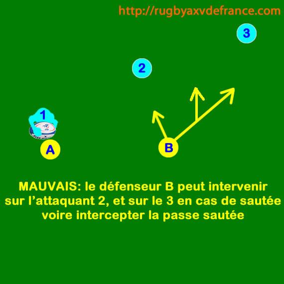 Schéma tactique de rugby: le 3 contre 2