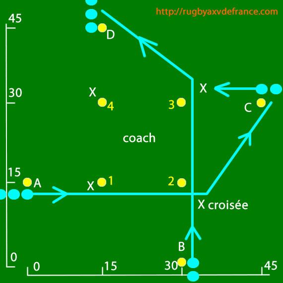 Exercice De Rugby Atelier Technique Pour Travailler La Passe Croisee